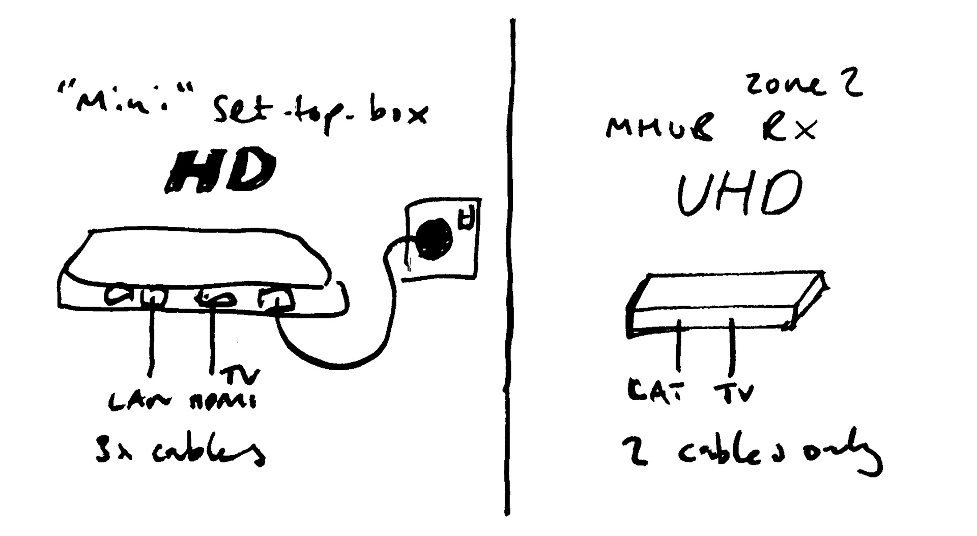 MHUB vs Set top boxes like Sky Q and Mini